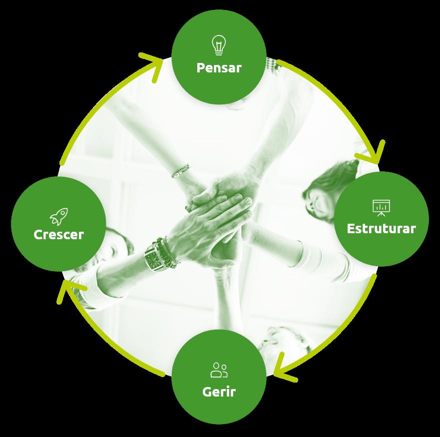 Modelo Brain para impulsionar empresas e negócios